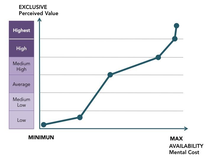 grafico costo mentale ing