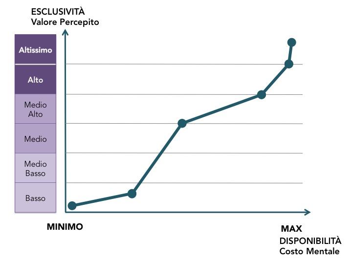 grafico costo mentale ita
